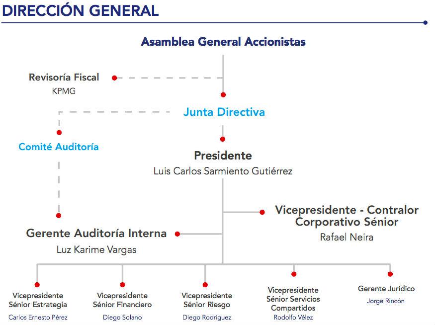Estructura directiva del Grupo AVAL